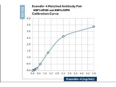 Exendin-4 Antibody (35) - BSA Free