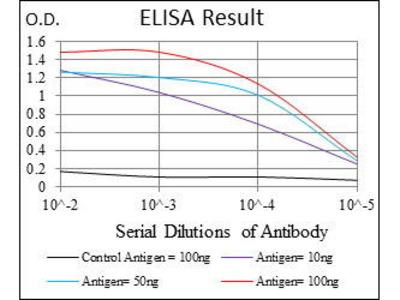 Mouse Anti-Interleukin 2 Receptor Alpha Antibody