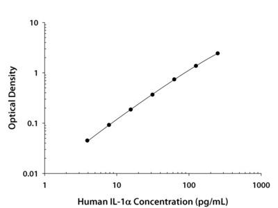 Human IL-1 alpha / IL-1F1 Quantikine ELISA Kit