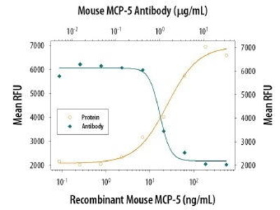 Rat Anti-Macrophage, Monocyte Chemotactic Protein-5 Antibody