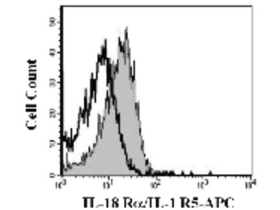 Mouse Anti-IL18R1 Antibody (APC)