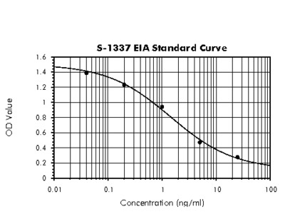 Hepcidin-25 (human) - EIA Kit (H - sr, pl), Host: Rabbit, Extraction-free, CE-marked