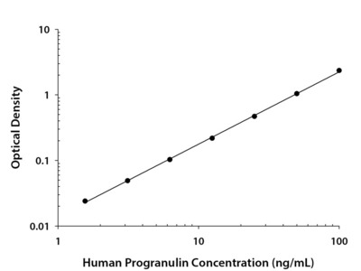 Human Progranulin Quantikine ELISA Kit