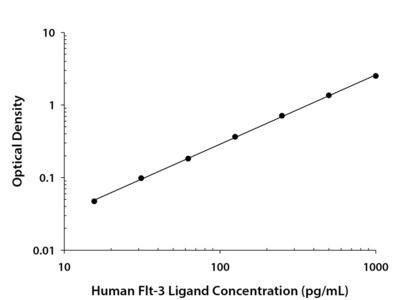 Human Flt-3 Ligand Quantikine ELISA Kit
