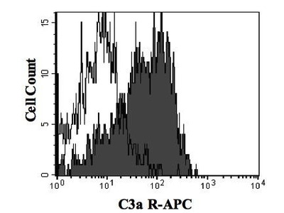 Mouse Anti-Complement C3a Antibody (APC)