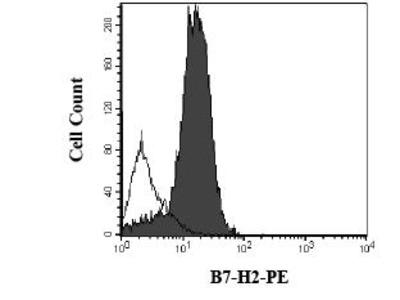 Mouse Anti-ICOS Ligand Antibody (PE)