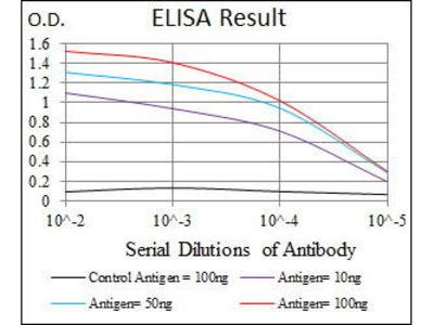 Mouse Anti-NAPSA Antibody