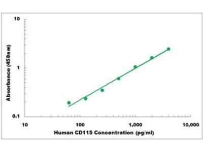 Human CD115 ELISA Kit
