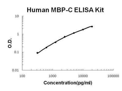 Human MBL2 ELISA kit