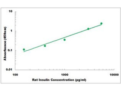 Rat Insulin ELISA Kit