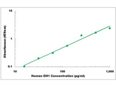 Human GH1 ELISA Kit