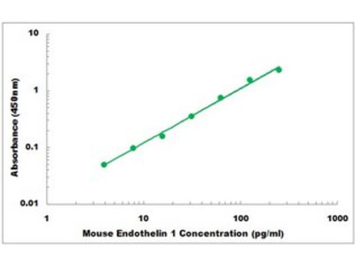 Mouse Endothelin 1 ELISA Kit