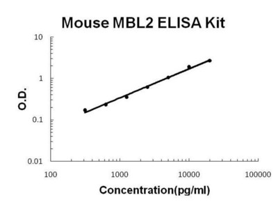 Mouse MBL2 ELISA kit