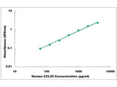 Human CCL25 ELISA Kit