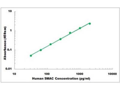 Human SMAC ELISA Kit
