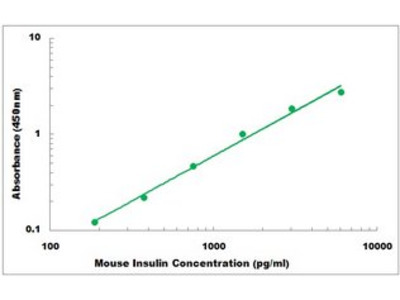 Mouse Insulin ELISA Kit