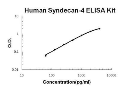 Human SDC4 ELISA kit