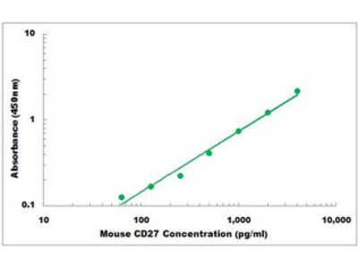 Mouse CD27 ELISA Kit