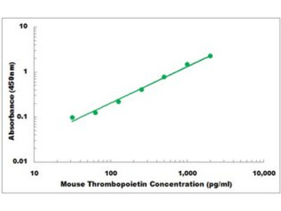 Mouse Thrombopoietin ELISA Kit