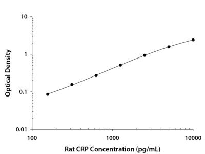 C-Reactive Protein /CRP ELISA