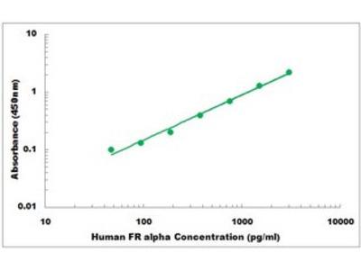Human FR alpha ELISA Kit