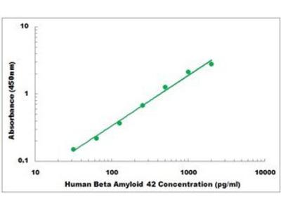 Human Beta Amyloid 42 ELISA Kit