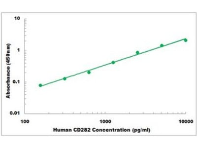 Human CD282 ELISA Kit