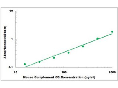 Mouse Complement alpha 2 Macroglobulin ELISA Kit
