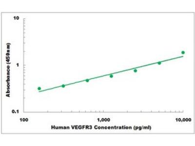 Human VEGFR3 ELISA Kit