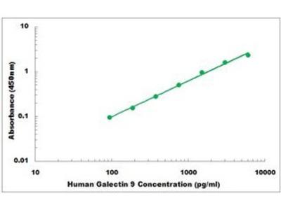 Human Galectin 9 ELISA Kit