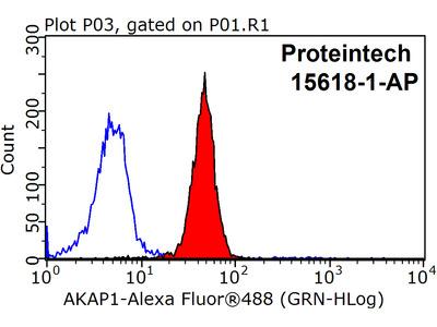 AKAP1 Polyclonal Antibody