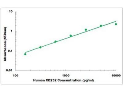 Human CD252 ELISA Kit
