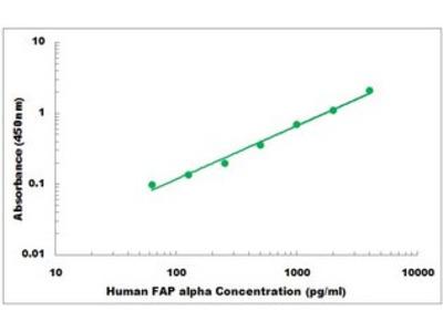 Human FAP alpha ELISA Kit