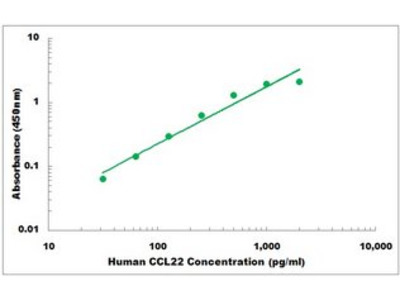 Human CCL22 ELISA Kit
