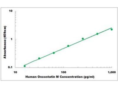 Human Oncostatin M ELISA Kit