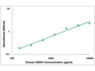 Human CD281 ELISA Kit