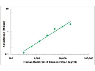 Human Kallikrein 3 ELISA Kit