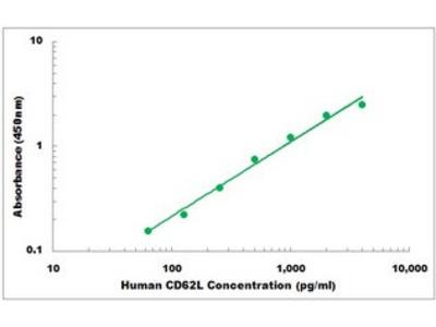 Human CD62L ELISA Kit