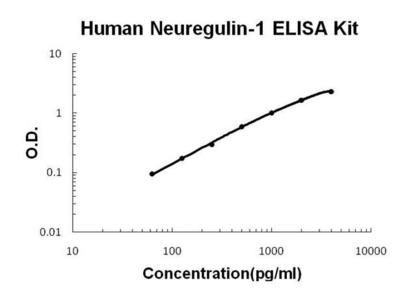 Human NRG1 ELISA kit