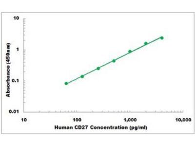 Human CD27 ELISA Kit