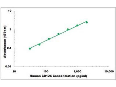 Human CD126 ELISA Kit