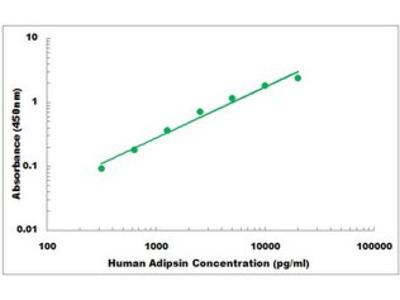 Human Adipsin ELISA Kit