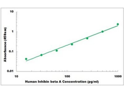 Human Inhibin beta A ELISA Kit
