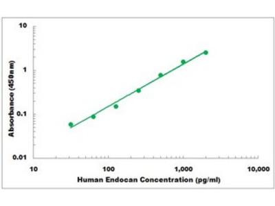 Human Endocan ELISA Kit