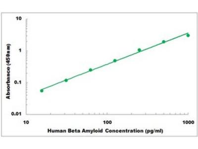 Human Beta Amyloid ELISA Kit