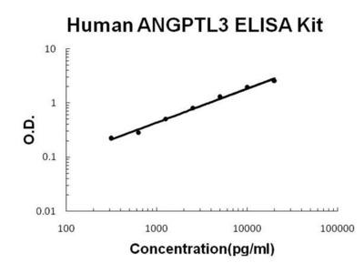 Human ANGPTL3 ELISA Kit