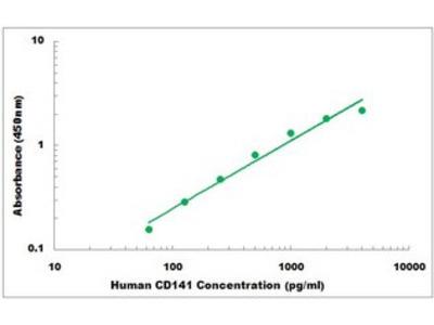 Human CD141 ELISA Kit