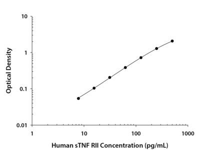 TNF RII / TNFRSF1B ELISA
