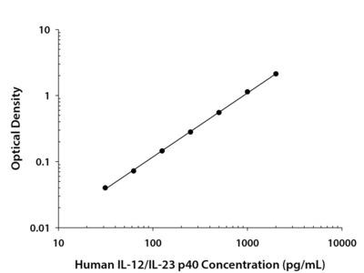 IL-12 / IL-23 p40 Homodimer ELISA