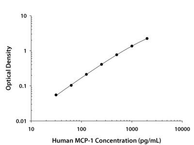 Human CCL2 / MCP-1 Quantikine ELISA Kit
